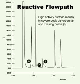 Reactive flowpaths show lost peaks or peak distortion