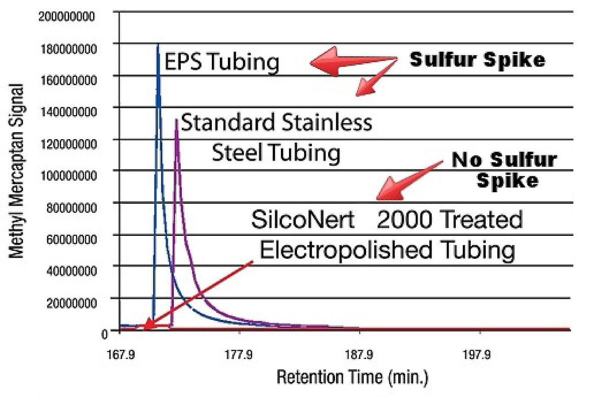 Adsorbed sulfur can suddenly desorb and result in unexplained spikes in sulfur signal
