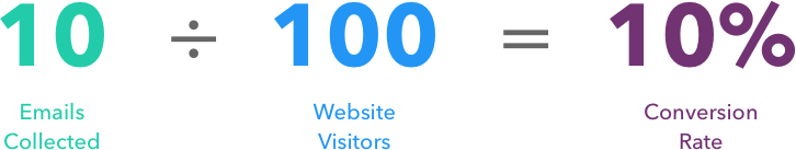 10 emails collected ÷ 100 webiste visitors = 10% conversion rate