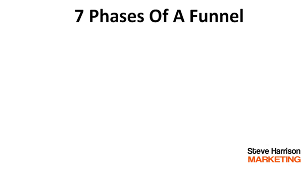 Powerful Phases of a Funnel